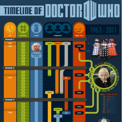 Doctor Who Time Line