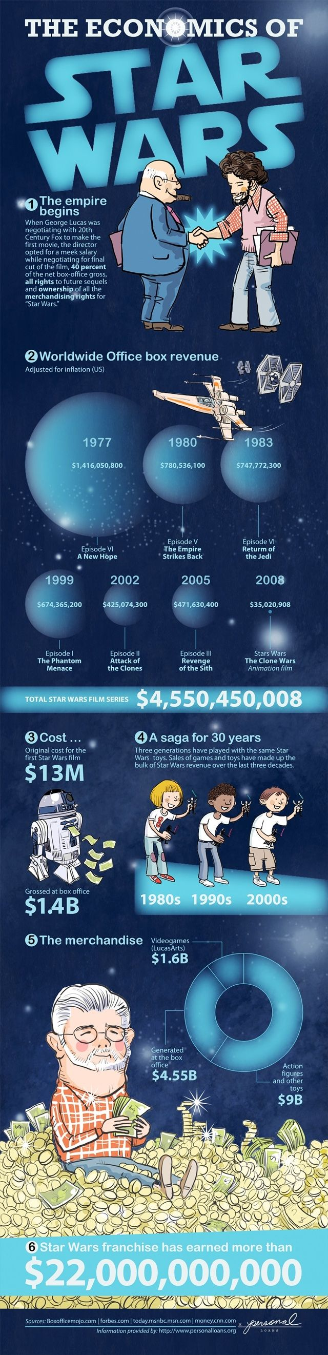 Economics of Star Wars