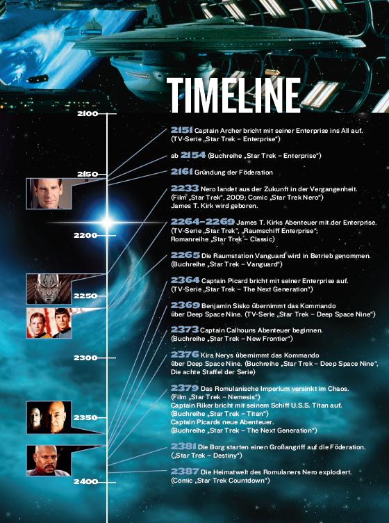 Timeline of Star Trek