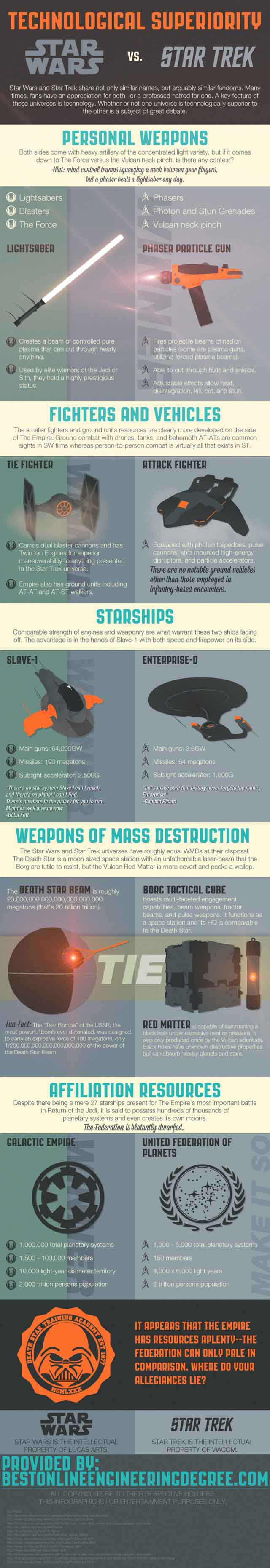 Weapons of Star Trek vs Star Wars