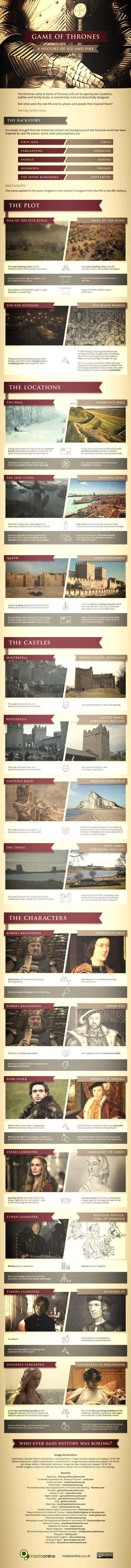 history of game of thrones